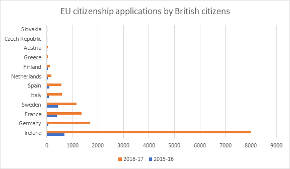 EU citizenship applications by British nationals before and after Brexit